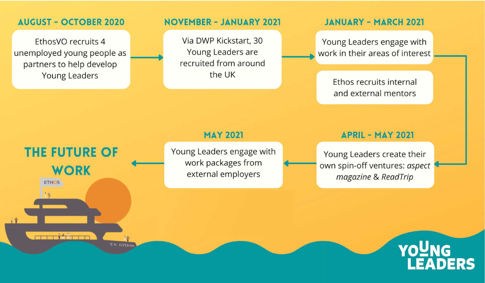 young leaders timeline